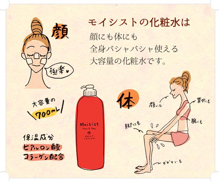 モイシストの化粧水は顔にも体にもパシャパシャ使える大容量の化粧水です。